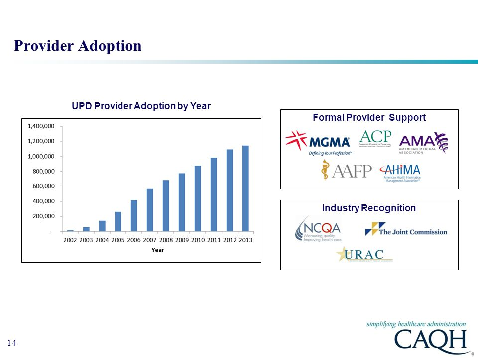 UPD Provider Adoption by Year Formal Provider Support