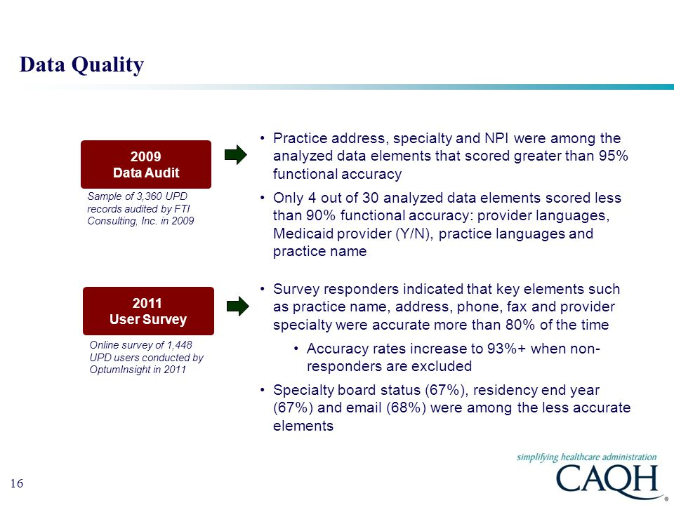 Data Quality Practice address, specialty and NPI were among the analyzed data elements that scored greater than 95% functional accuracy.