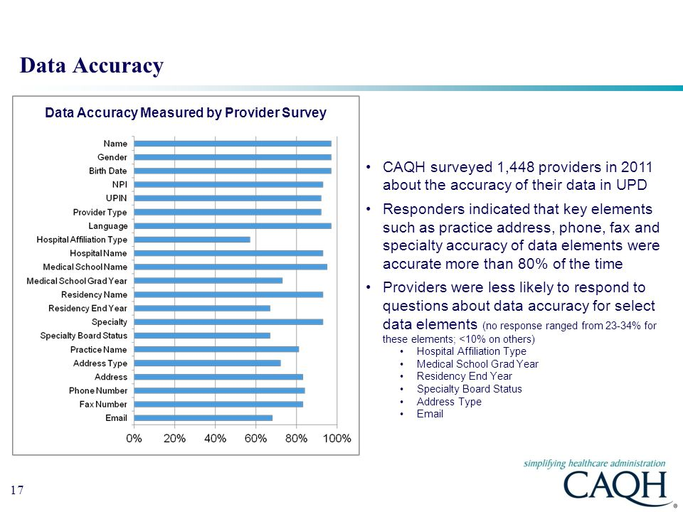 Data Accuracy Measured by Provider Survey