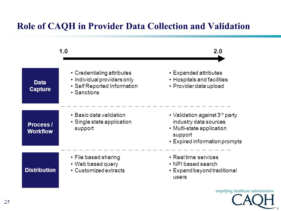 Role of CAQH in Provider Data Collection and Validation