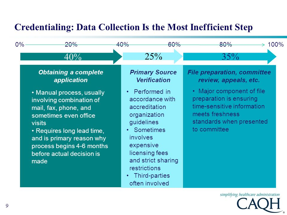 Credentialing: Data Collection Is the Most Inefficient Step