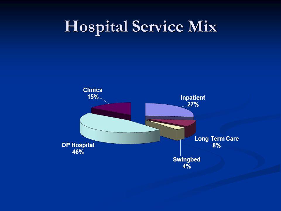 Hospital Service Mix