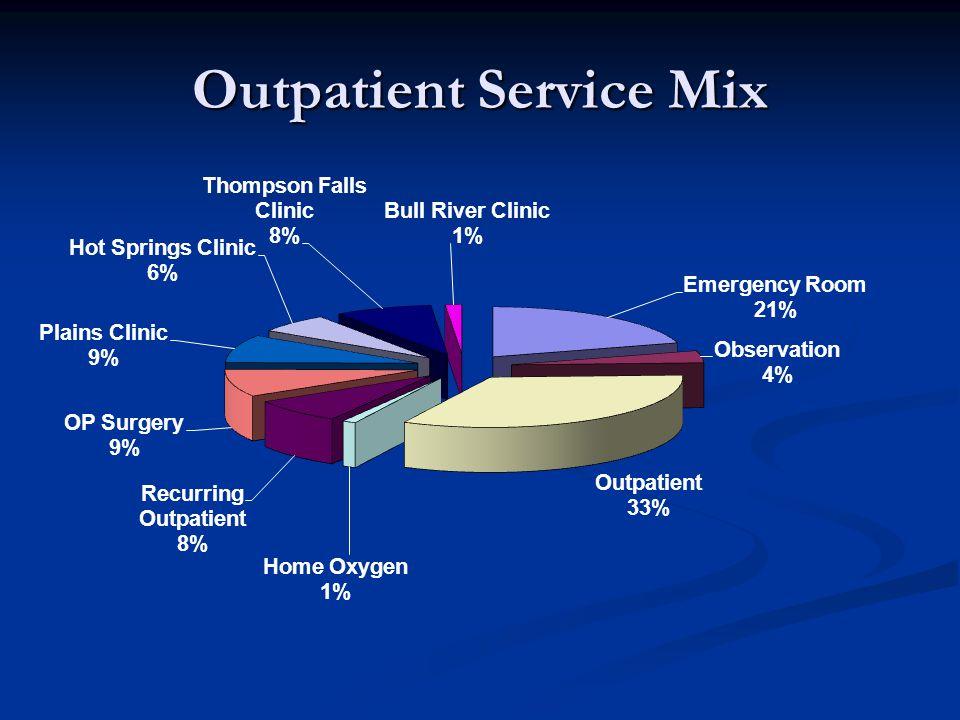 Outpatient Service Mix