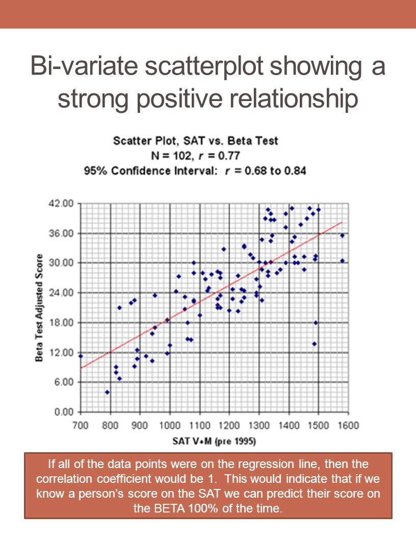 Bi-variate scatterplot showing a strong positive relationship