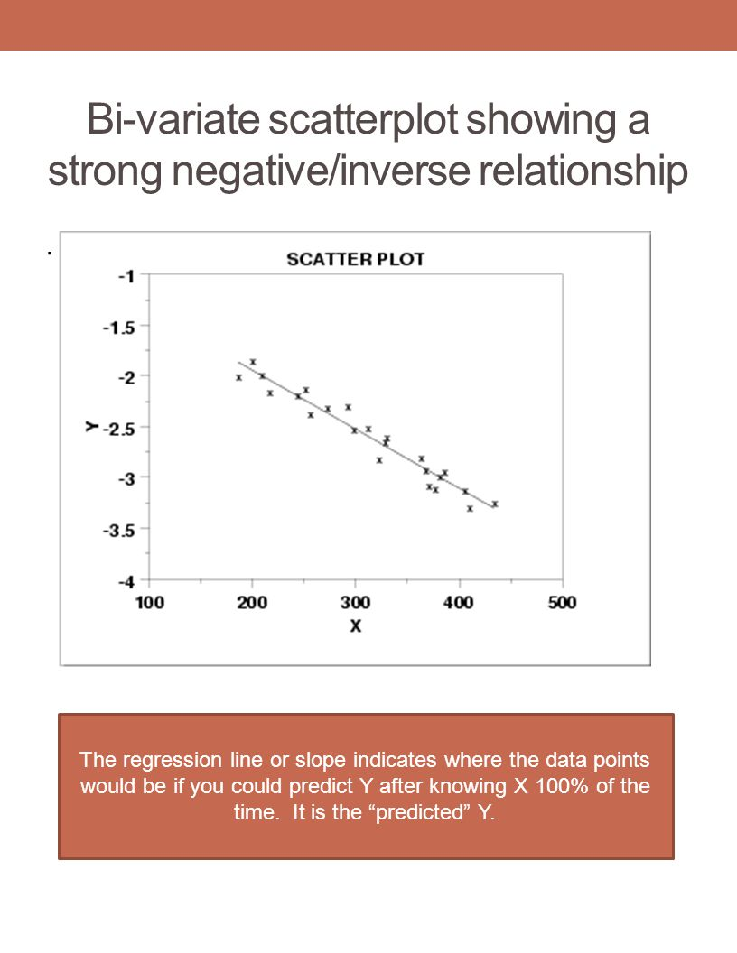 Bi-variate scatterplot showing a strong negative/inverse relationship