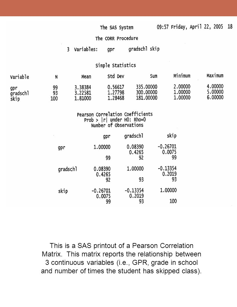 This is a SAS printout of a Pearson Correlation Matrix
