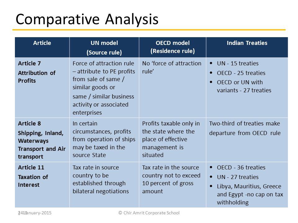 OECD model (Residence rule)