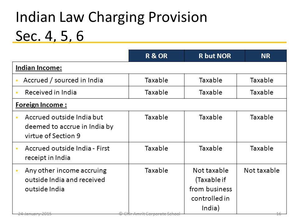 Indian Law Charging Provision Sec. 4, 5, 6