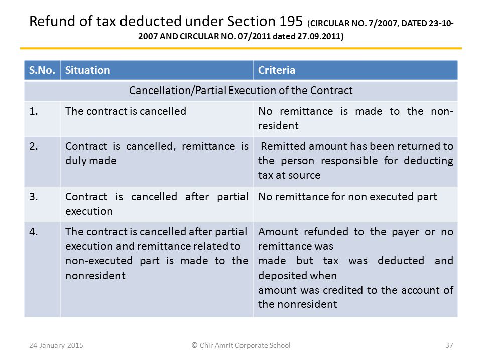 Refund of tax deducted under Section 195 (CIRCULAR NO