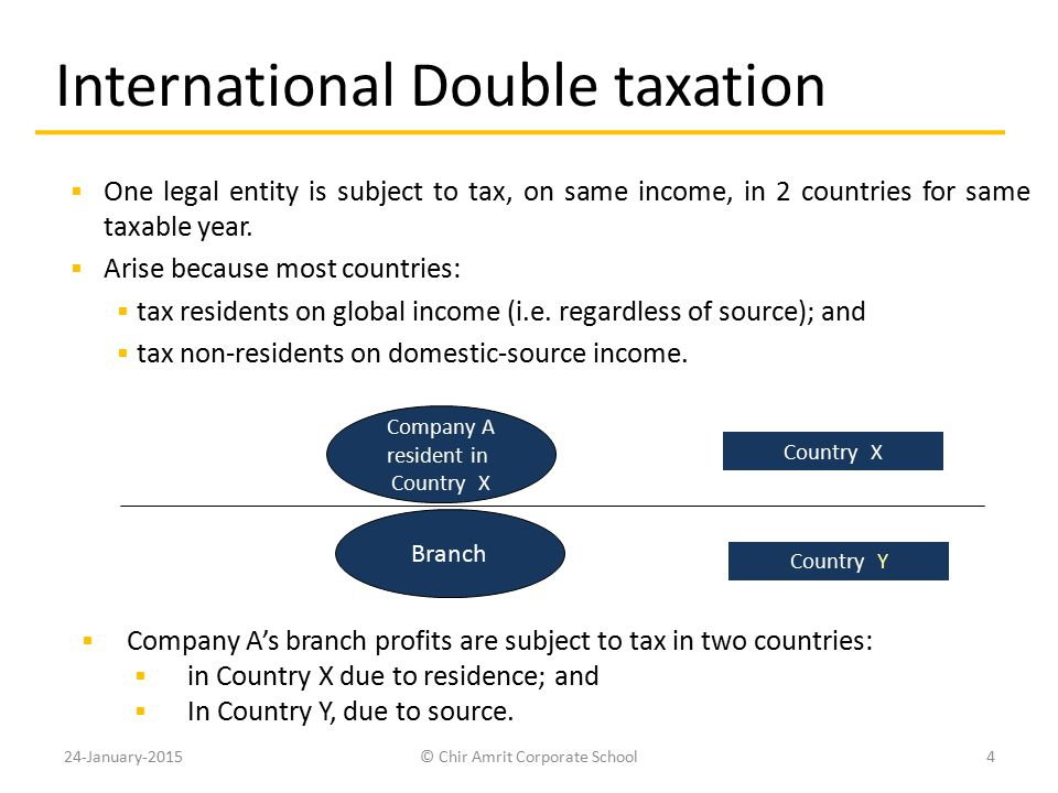 International Double taxation