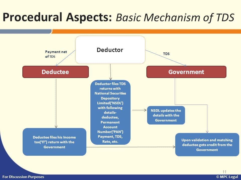 Procedural Aspects: Basic Mechanism of TDS