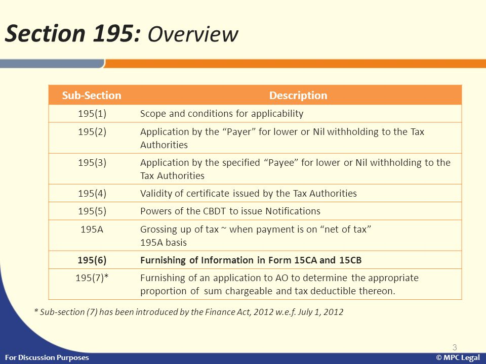 Section 195: Overview Sub-Section Description 195(1)