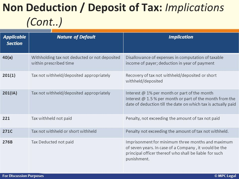 Non Deduction / Deposit of Tax: Implications (Cont..)