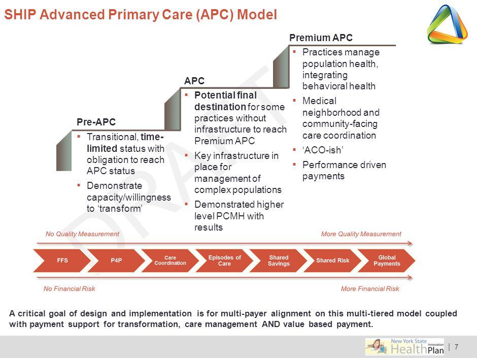 SHIP Advanced Primary Care (APC) Model