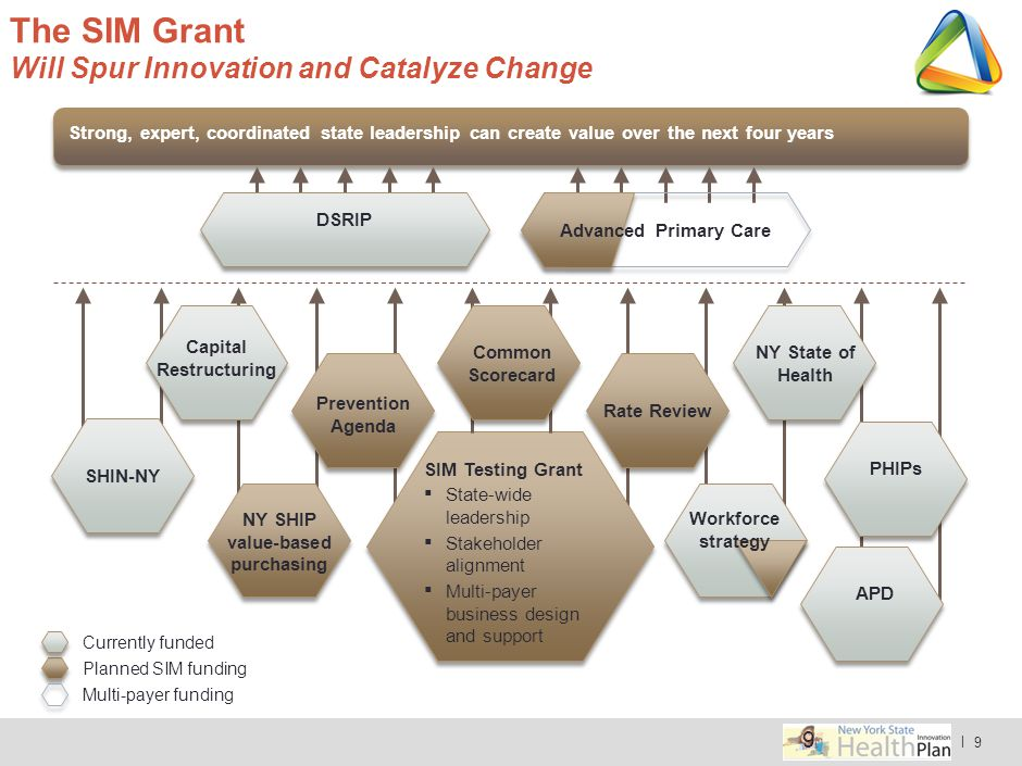 The SIM Grant Will Spur Innovation and Catalyze Change