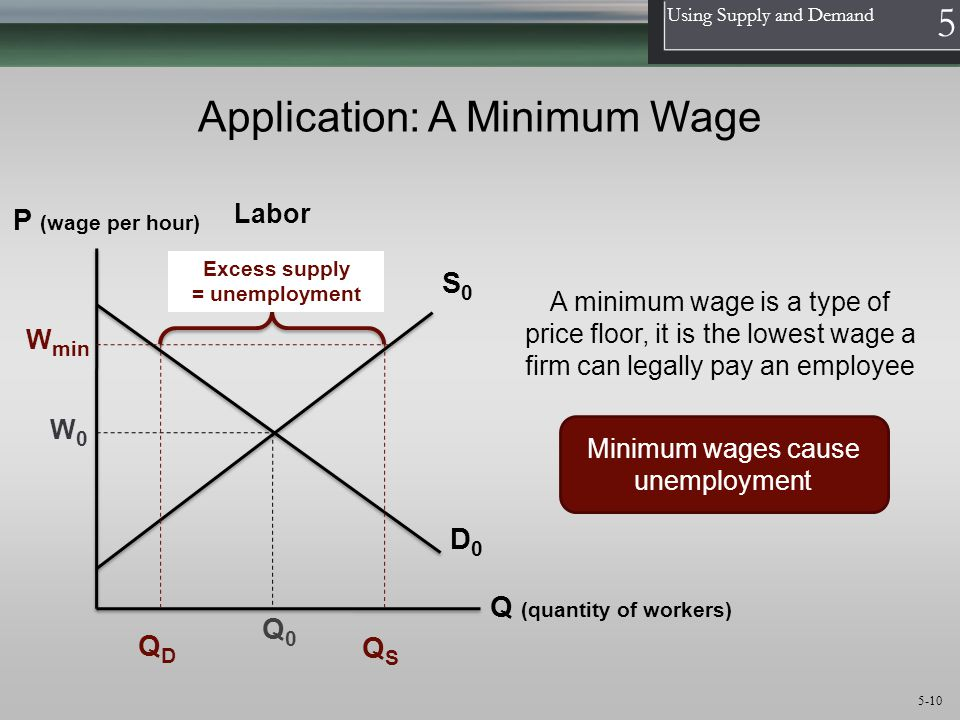 Application: A Minimum Wage