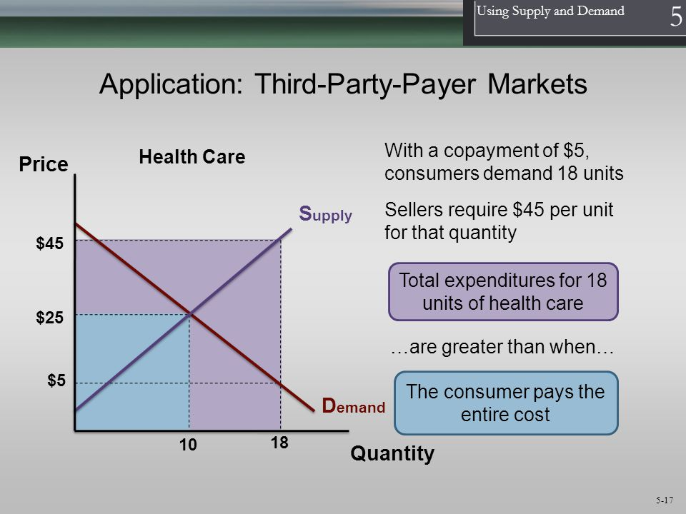 Application: Third-Party-Payer Markets