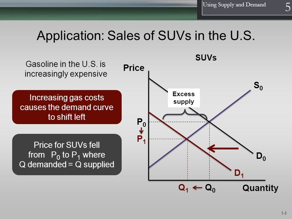 Application: Sales of SUVs in the U.S.