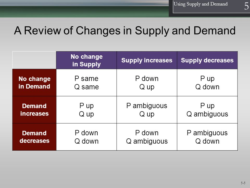 A Review of Changes in Supply and Demand