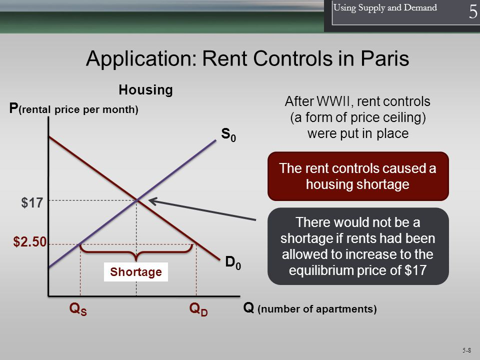 Application: Rent Controls in Paris