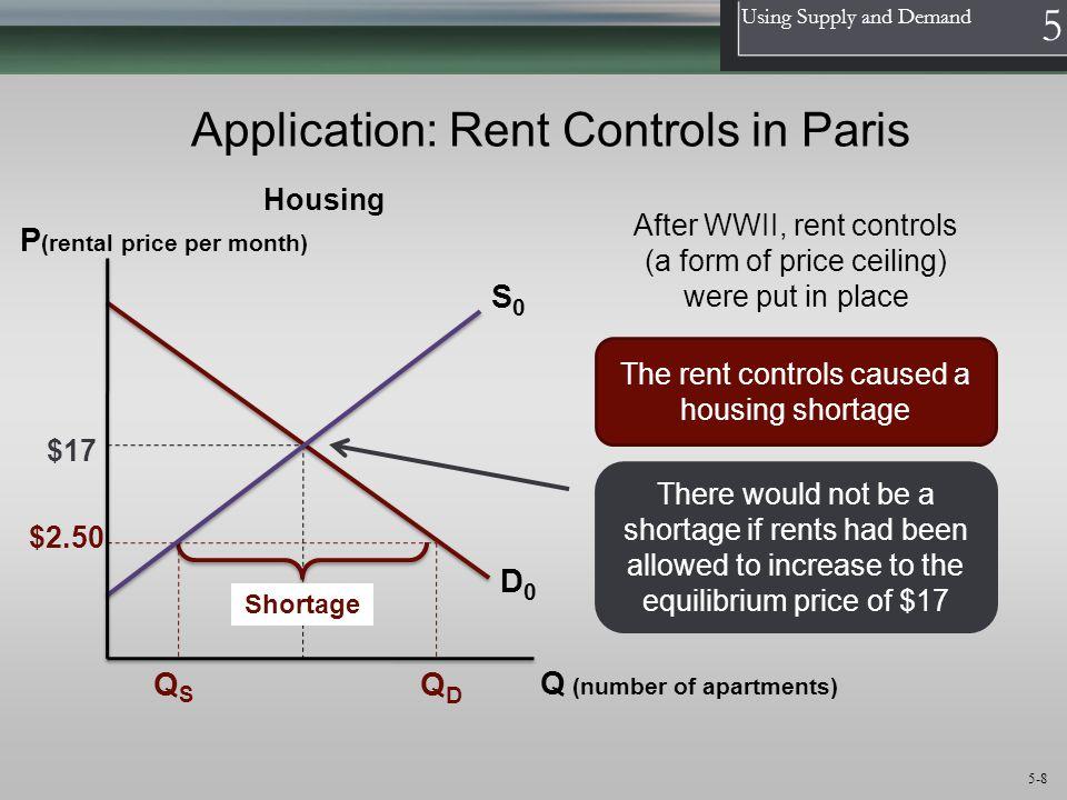 Application: Rent Controls in Paris