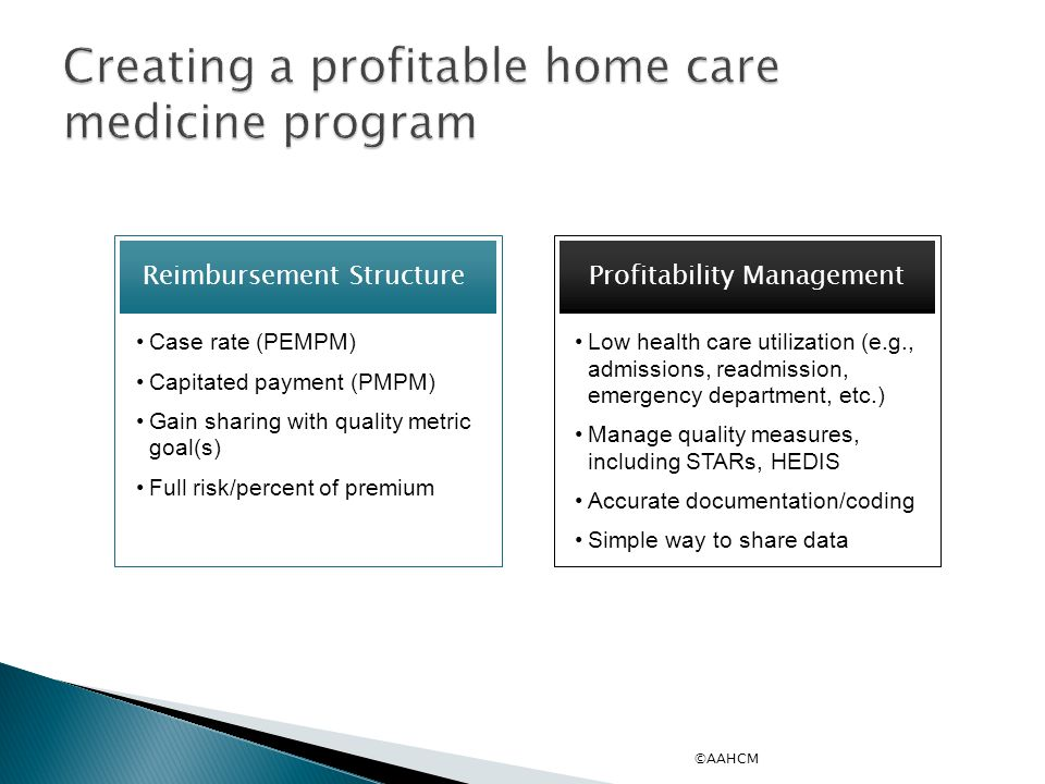 Creating a profitable home care medicine program