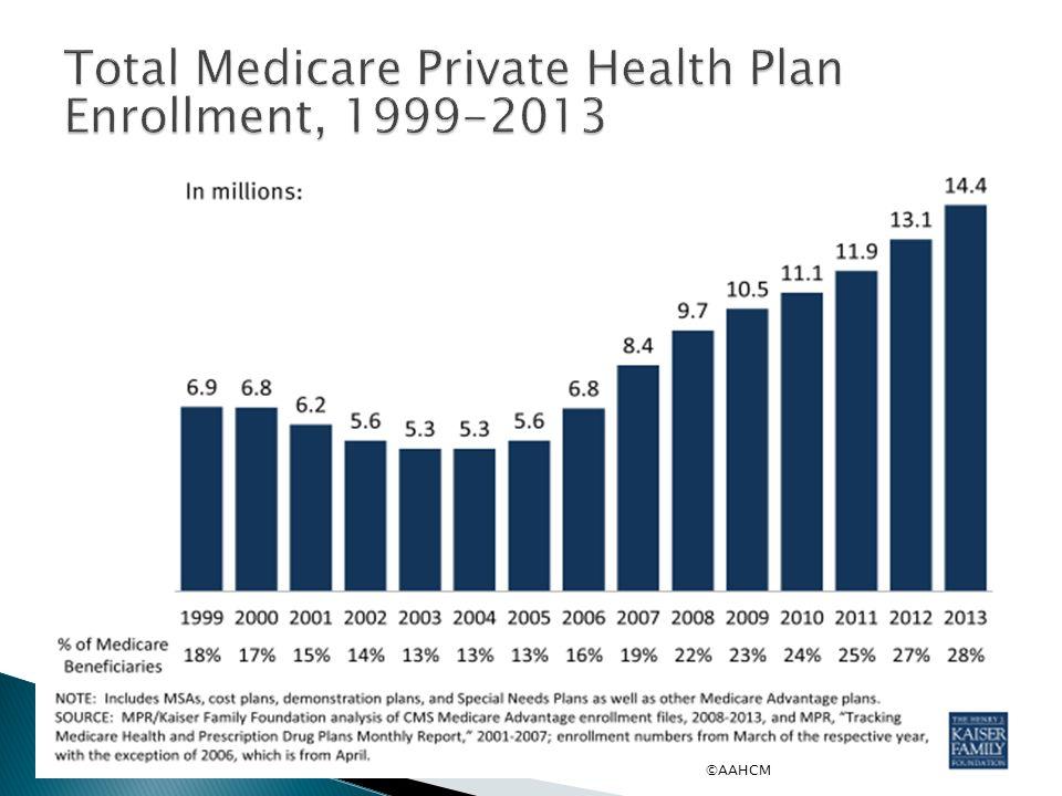 Total Medicare Private Health Plan Enrollment, 1999-2013