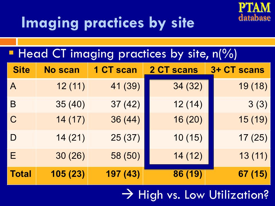 Imaging practices by site