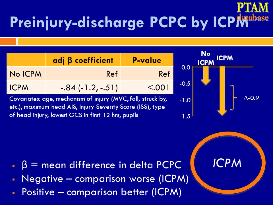 Preinjury-discharge PCPC by ICPM