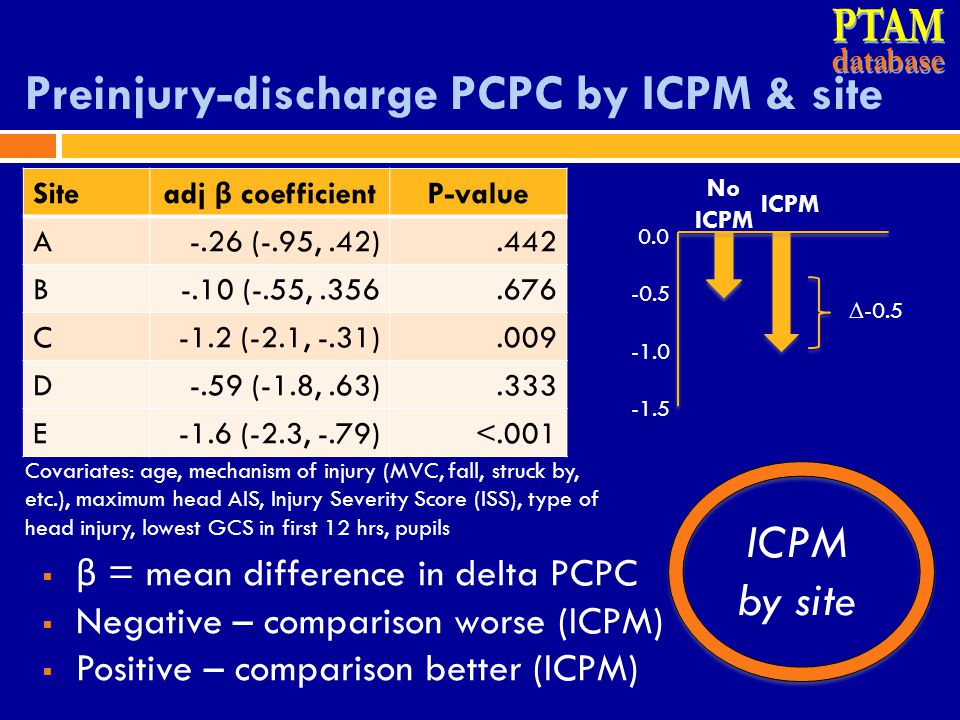 Preinjury-discharge PCPC by ICPM & site