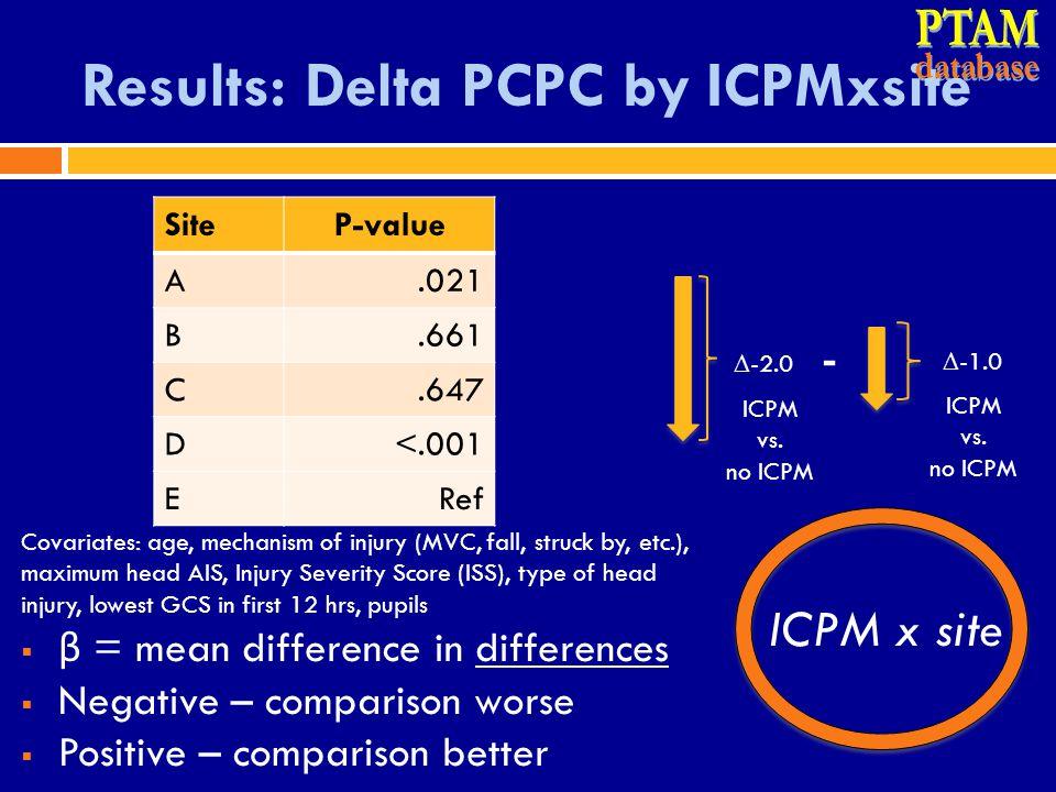 Results: Delta PCPC by ICPMxsite