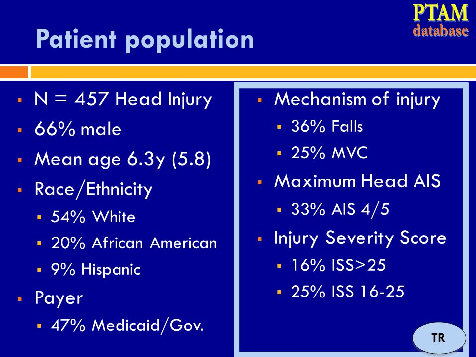 PTAM Patient population N = 457 Head Injury 66% male