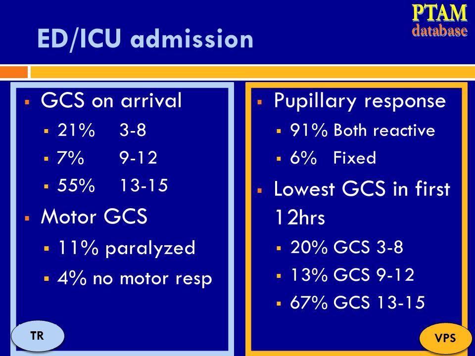 PTAM ED/ICU admission GCS on arrival Motor GCS Pupillary response