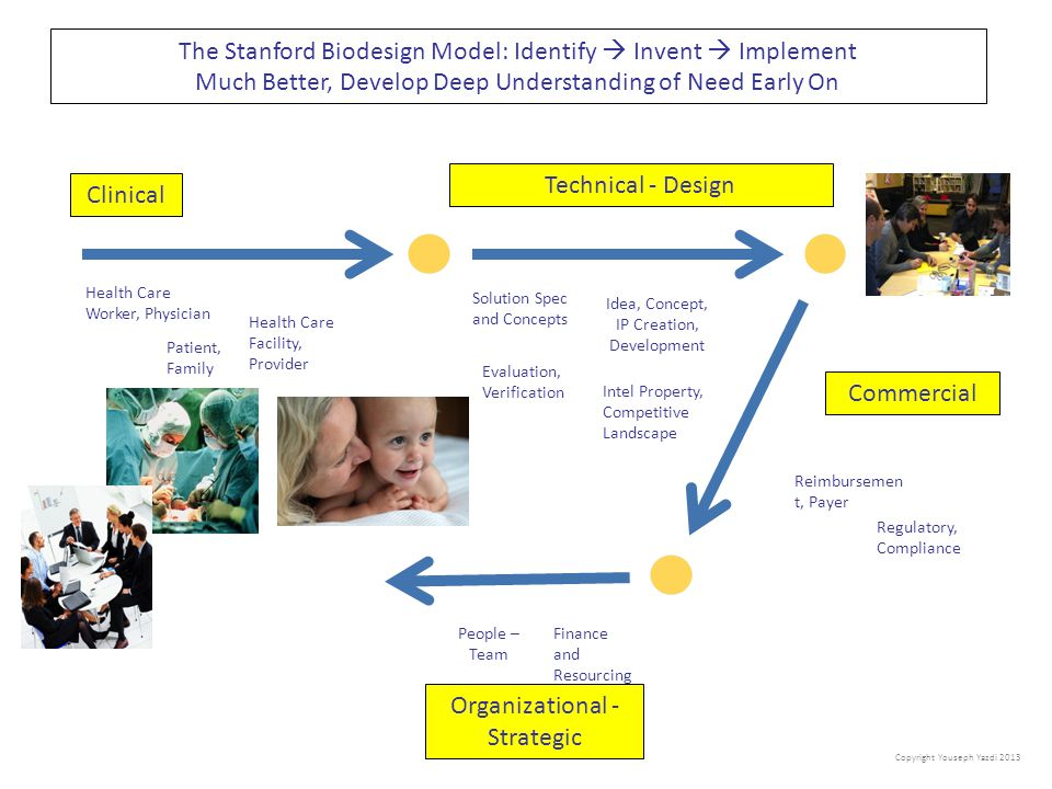 The Stanford Biodesign Model: Identify  Invent  Implement