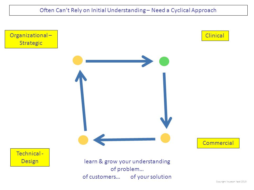 Often Can't Rely on Initial Understanding – Need a Cyclical Approach