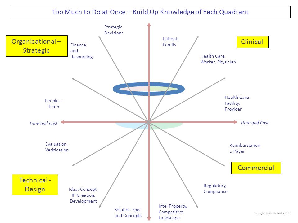 Too Much to Do at Once – Build Up Knowledge of Each Quadrant