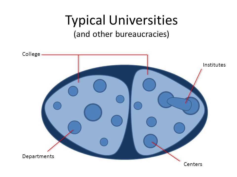 Typical Universities (and other bureaucracies)
