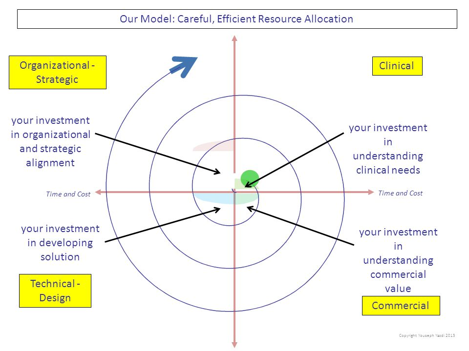 Our Model: Careful, Efficient Resource Allocation