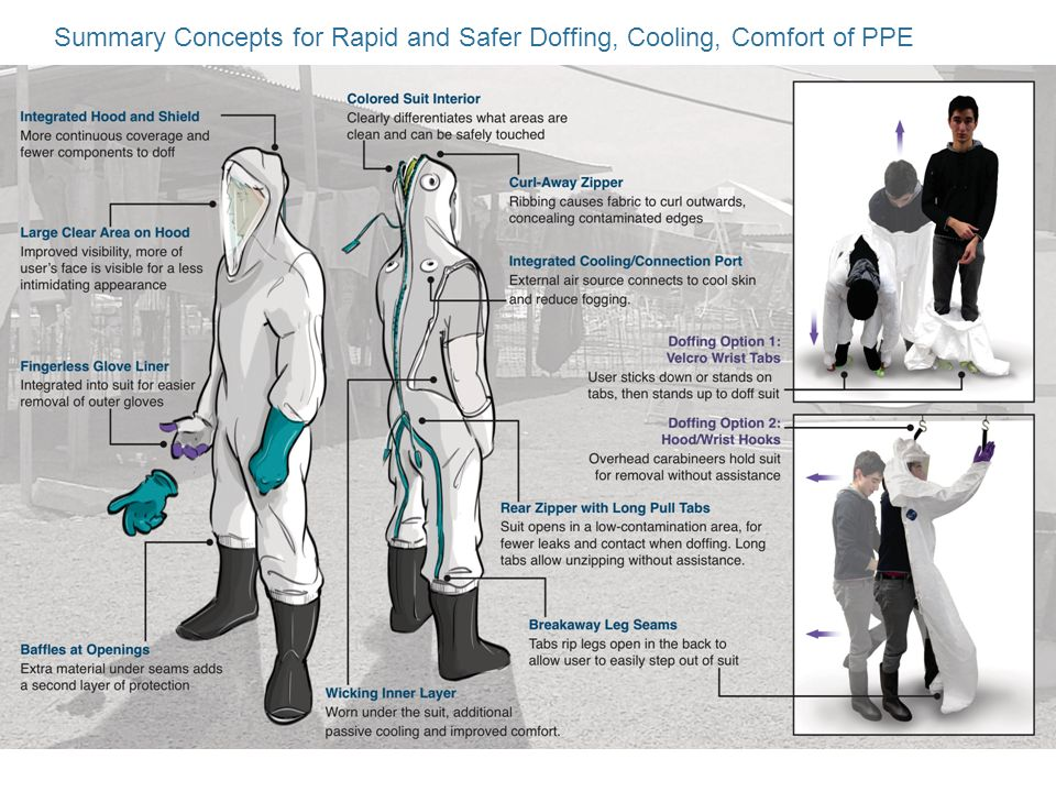 Summary Concepts for Rapid and Safer Doffing, Cooling, Comfort of PPE