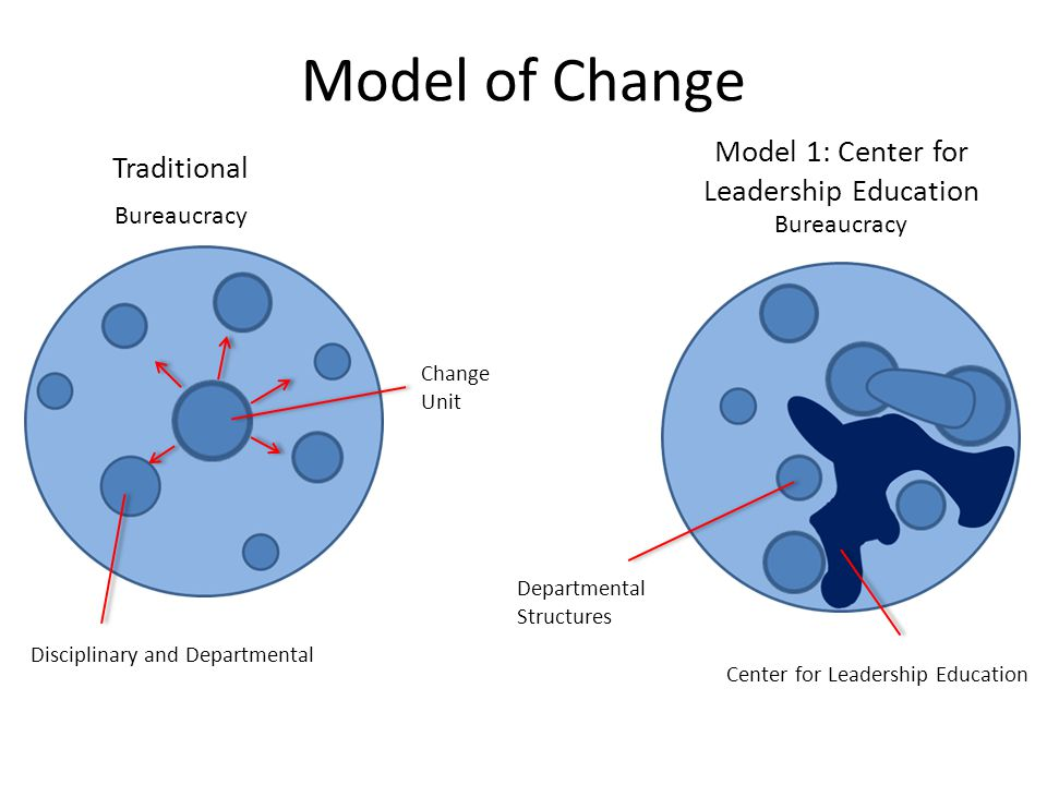Model 1: Center for Leadership Education