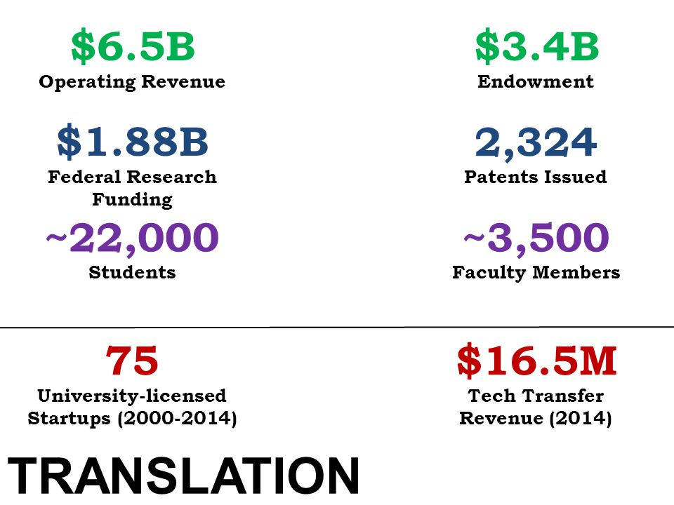 TRANSLATION $6.5B $3.4B $1.88B 2,324 ~22,000 ~3,500 75 $16.5M