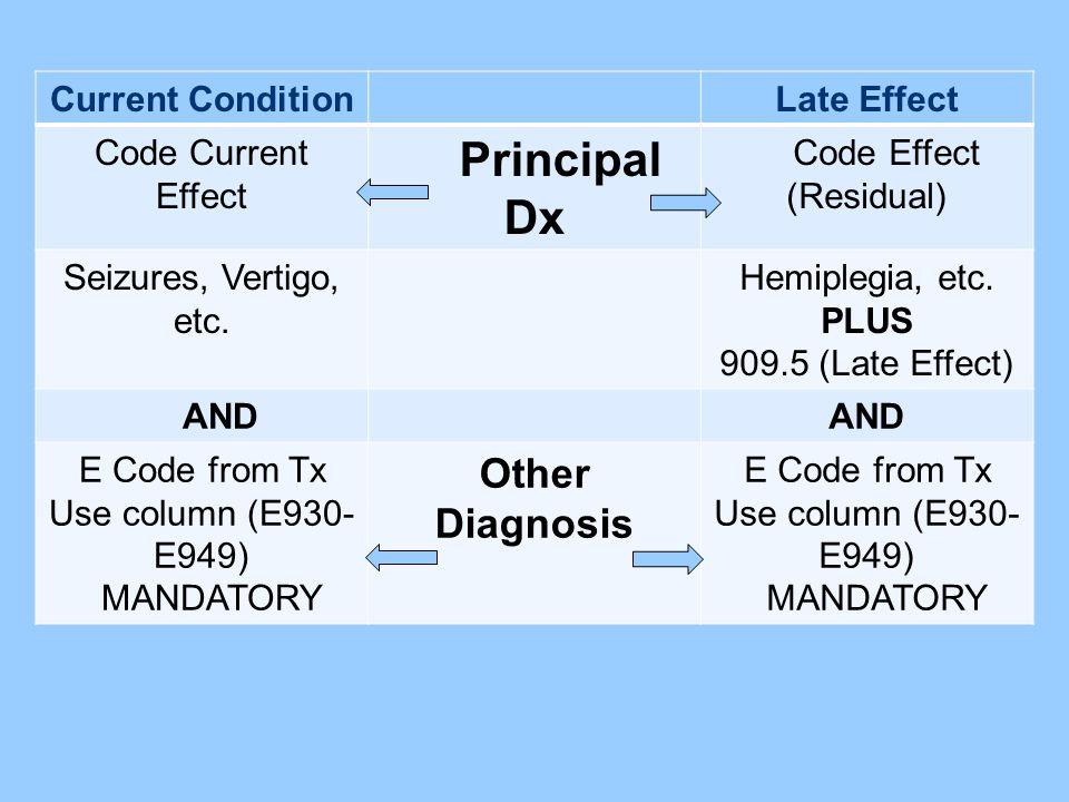 E Code from Tx Use column (E930-E949)