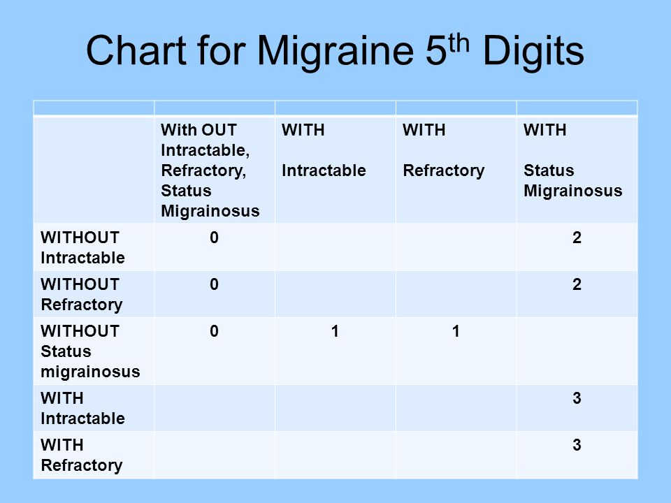 Chart for Migraine 5th Digits