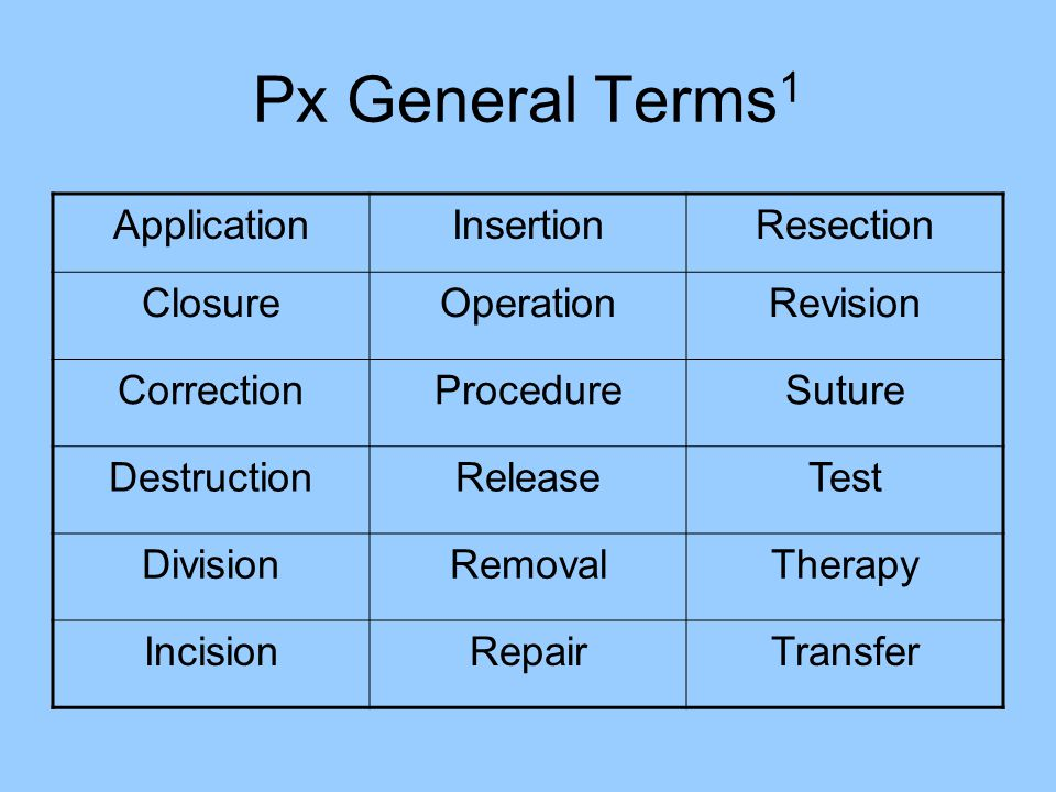 Px General Terms1 Application Insertion Resection Closure Operation