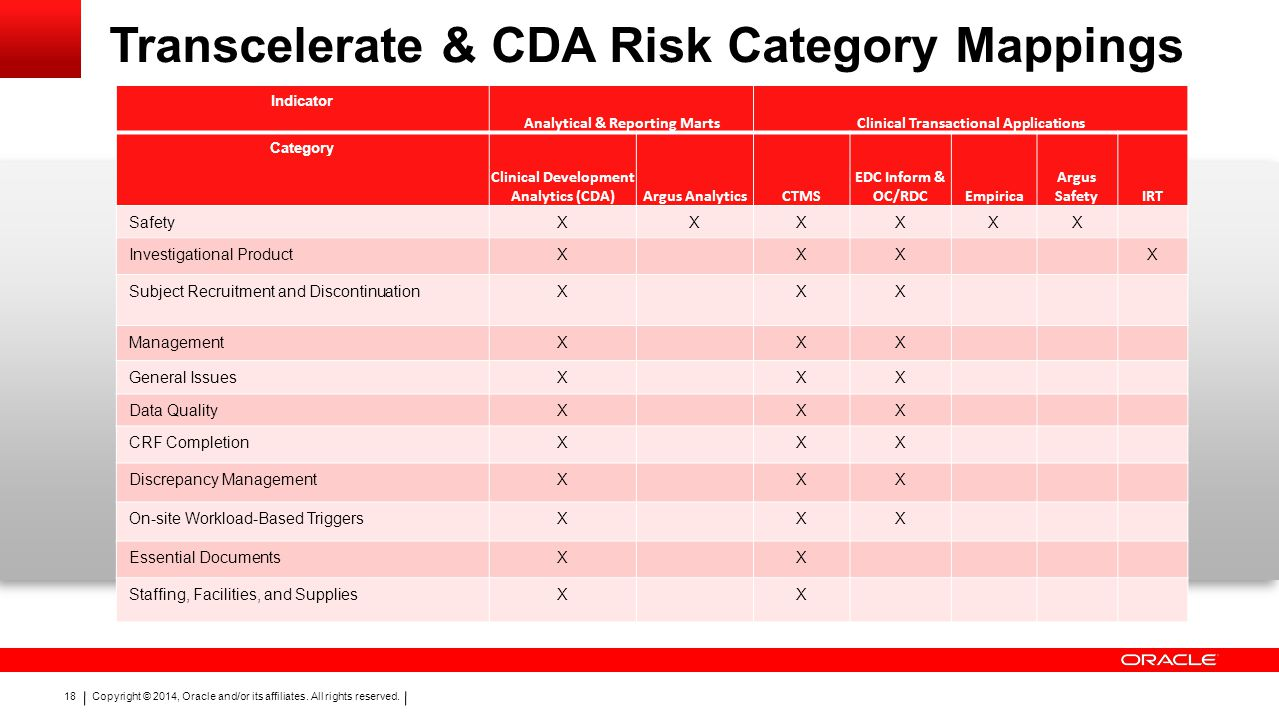Transcelerate & CDA Risk Category Mappings