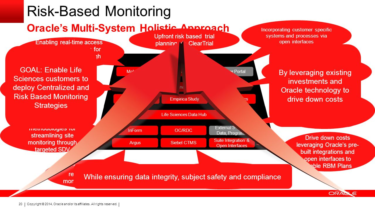 Risk-Based Monitoring Oracle's Multi-System Holistic Approach