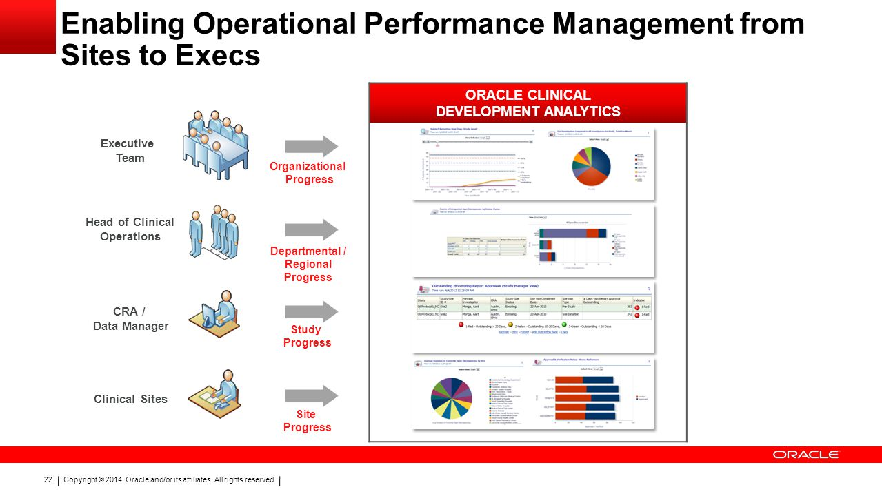 Enabling Operational Performance Management from Sites to Execs