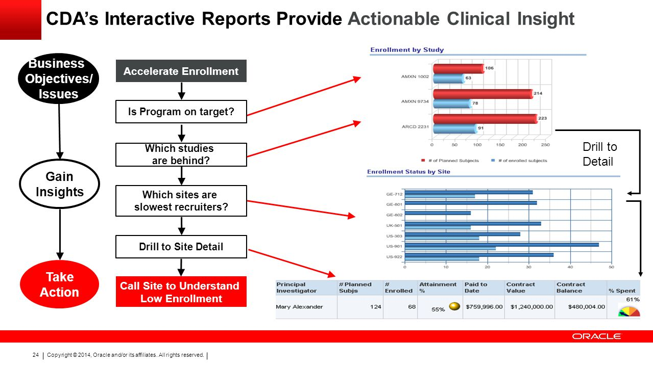 CDA's Interactive Reports Provide Actionable Clinical Insight