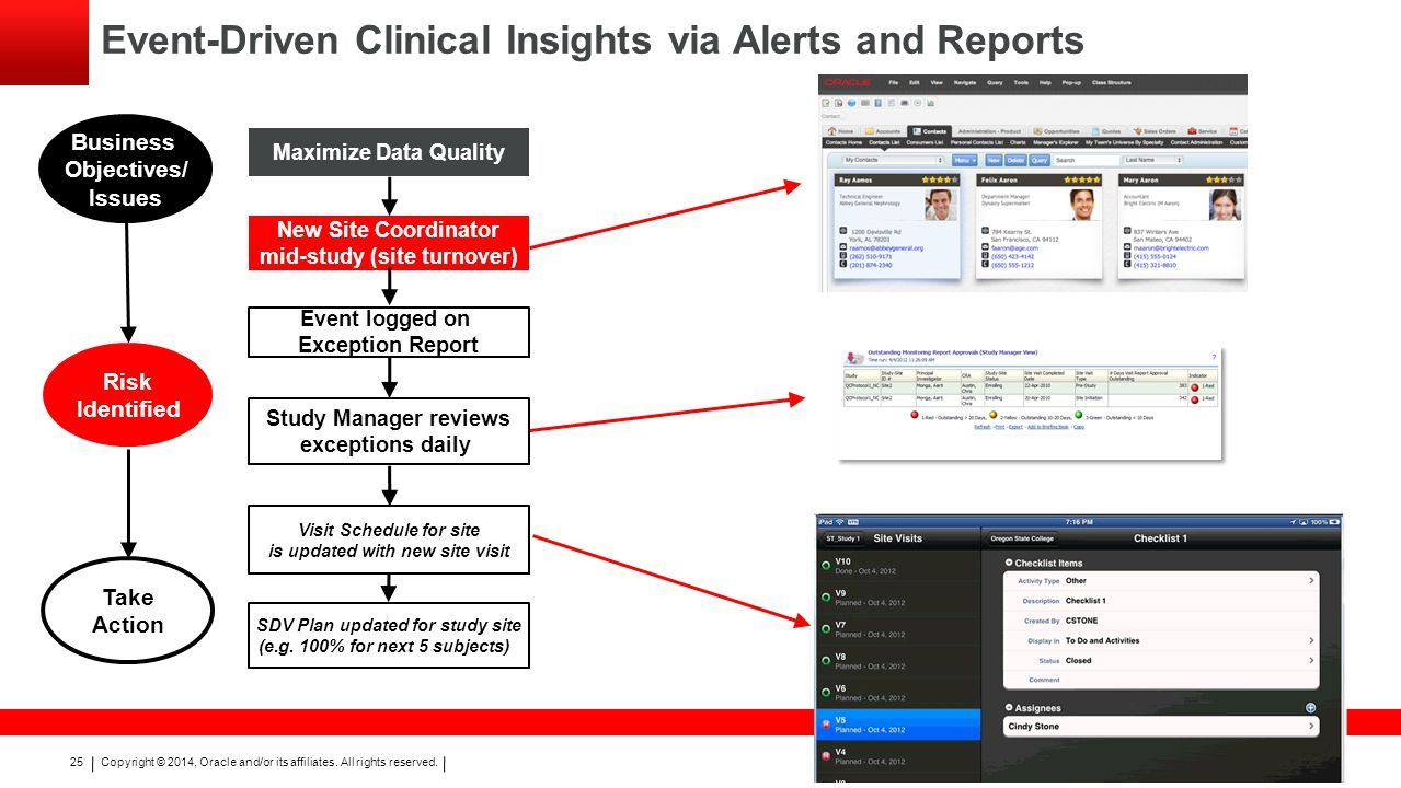 Event-Driven Clinical Insights via Alerts and Reports