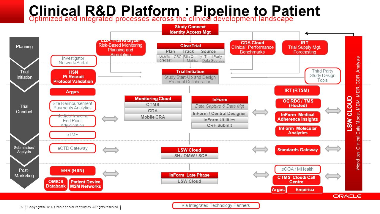 Clinical R&D Platform : Pipeline to Patient